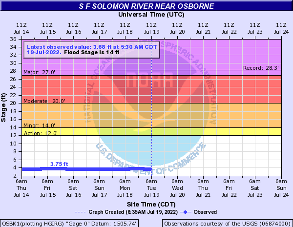 S F Solomon River near Osborne