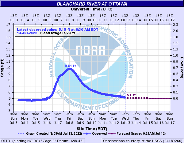 Blanchard River levels at Ottawa