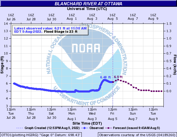 Blanchard River at Ottawa