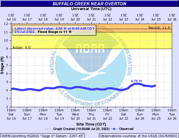 Buffalo Creek near Overton