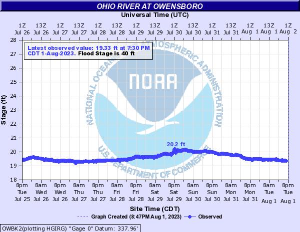 Ohio River at Owensboro