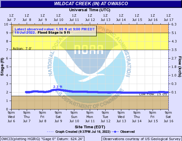 Wildcat Creek (IN) at Owasco