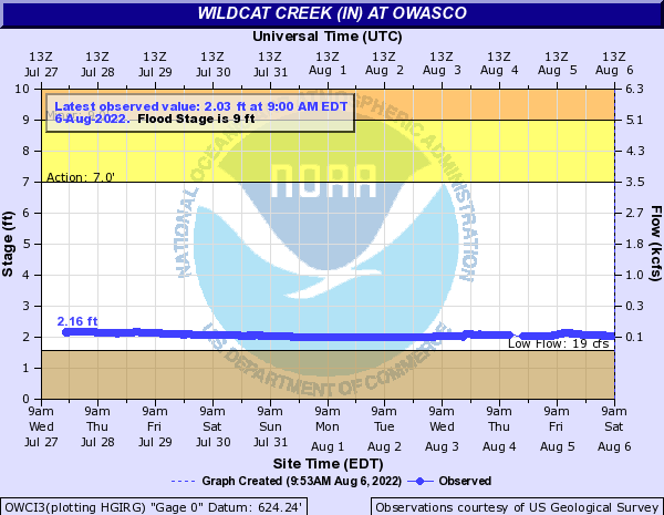 Wildcat Creek at Owasco