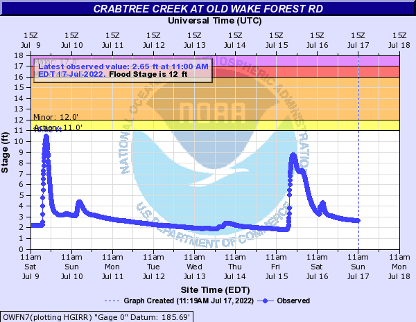 Crabtree Creek at Old Wake Forest Road
