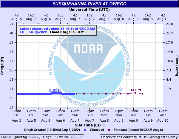 Water Level - Owego