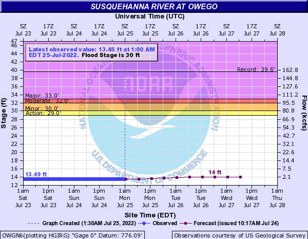 Susquehanna River at Owego