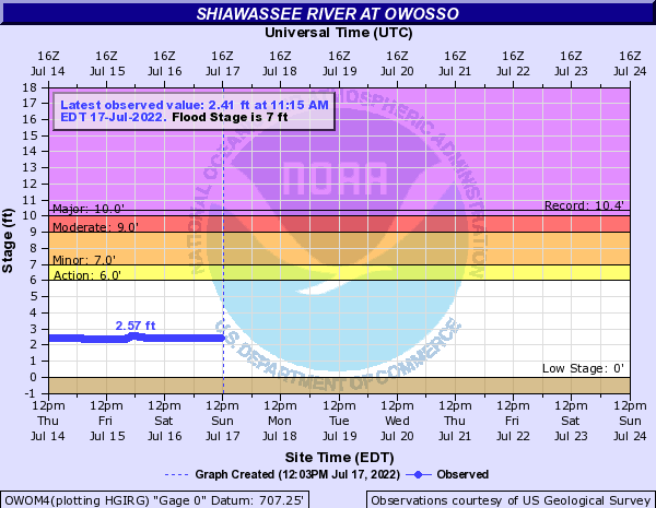 Shiawassee River at Owosso