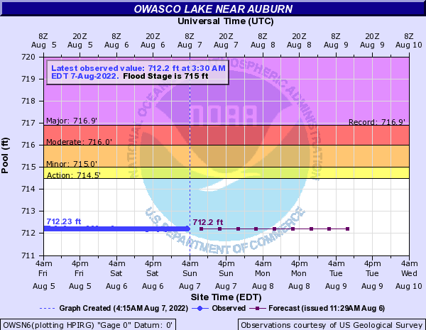 Forecast Hydrograph for OWSN6