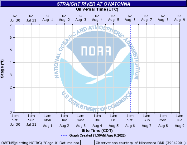 Straight River at Owatonna