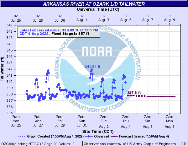 Arkansas River at Ozark L/D TW