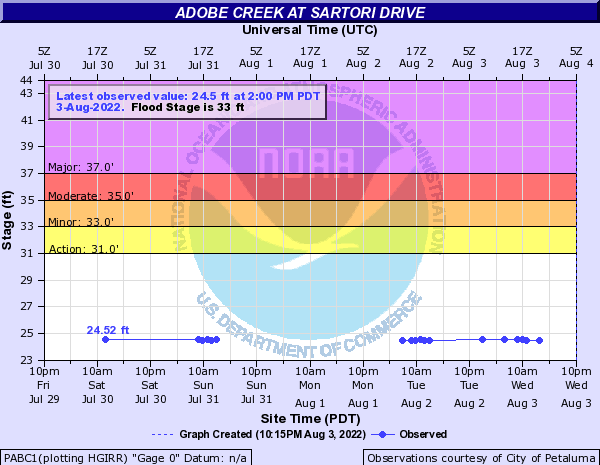 Adobe Creek at Sartori Drive
