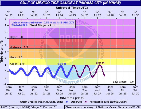 Tide Gauge for Panama City, FL (east of PCB)