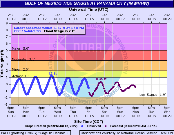 Gulf of Mexico Tide Gauge at Panama City (in MHHW)