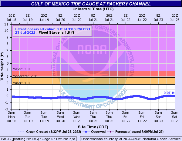 Gulf of Mexico Tide Gauge at Packery Channel