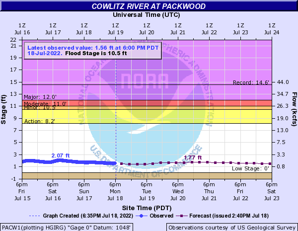 Cowlitz River at Packwood