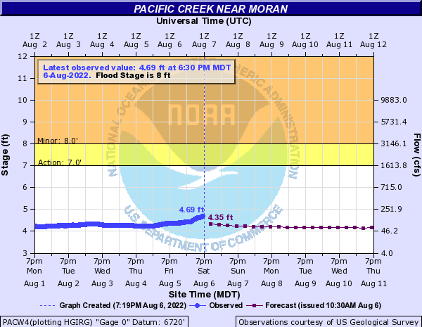 Hydrograph for Pacific Creek near Moran