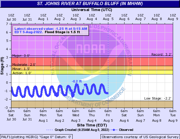 St. Johns River at Buffalo Bluff