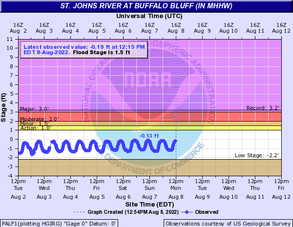 St. Johns River at Buffalo Bluff (in MHHW)