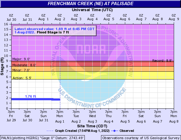 Frenchman Creek (NE) at Palisade