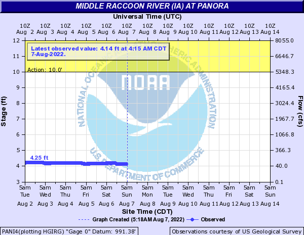 Middle Raccoon River at Panora
