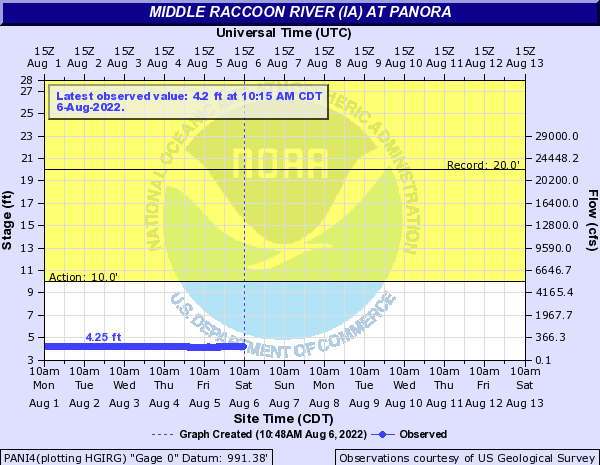 Middle Raccoon River (IA) at Panora
