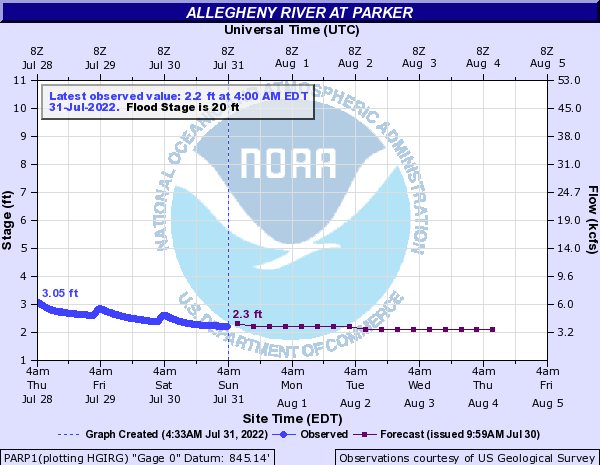 Allegheny River at Parker