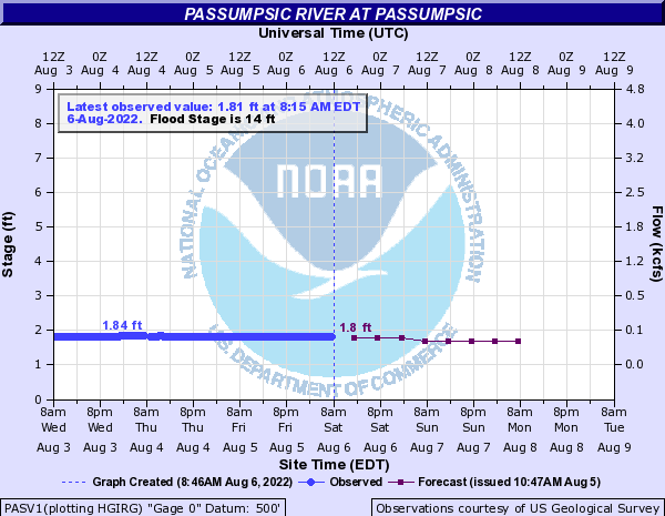 Forecast Hydrograph for PASV1
