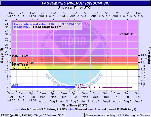 Passumpsic River at Passumpsic