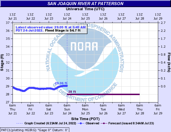 San Joaquin River at Patterson