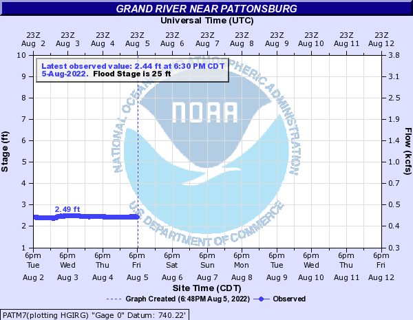 Grand River near Pattonsburg