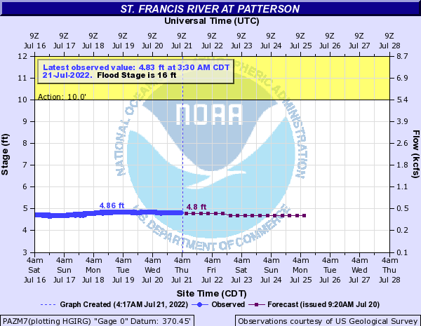 St. Francis River at Patterson