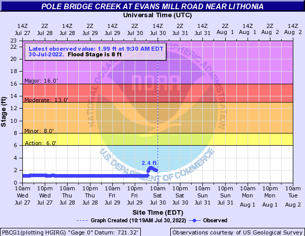 Pole Bridge Creek near Lithonia