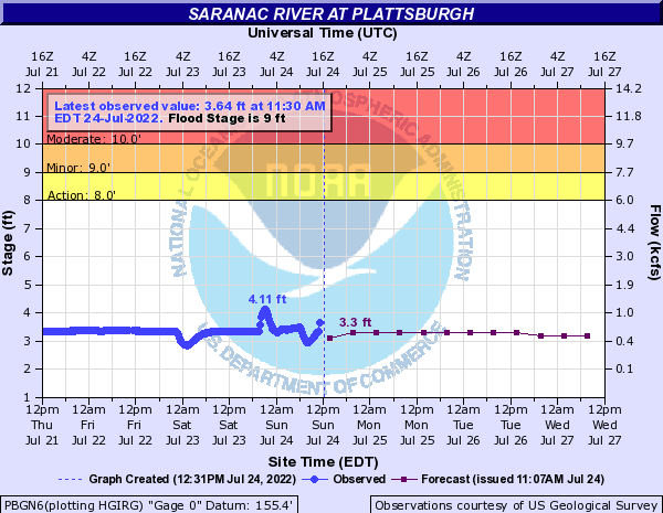Saranac River at Plattsburgh