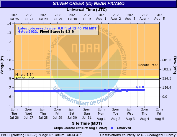 Silver Creek (ID) near Picabo