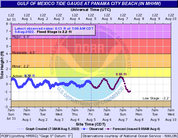 Tide Gauge for Panama City Beach, FL