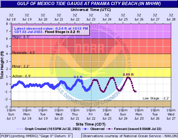 Gulf of Mexico Tide Gauge at Panama City Beach (In MHHW)
