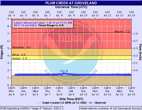 Plum Creek at Groveland