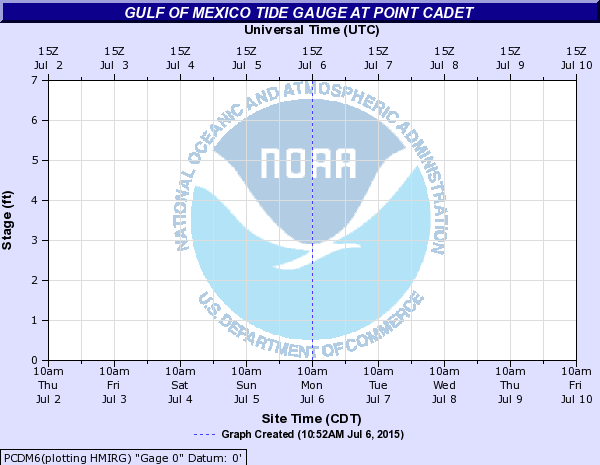 Gulf of Mexico Tide Gauge at Point Cadet