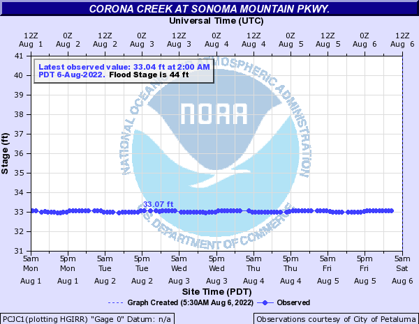 Corona Creek at Sonoma Mountain Pkwy.