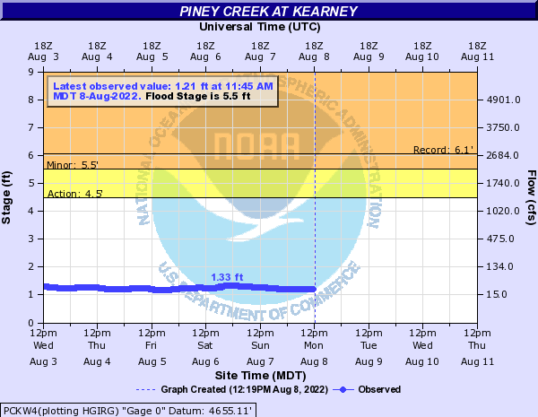 Piney Creek at Kearney
