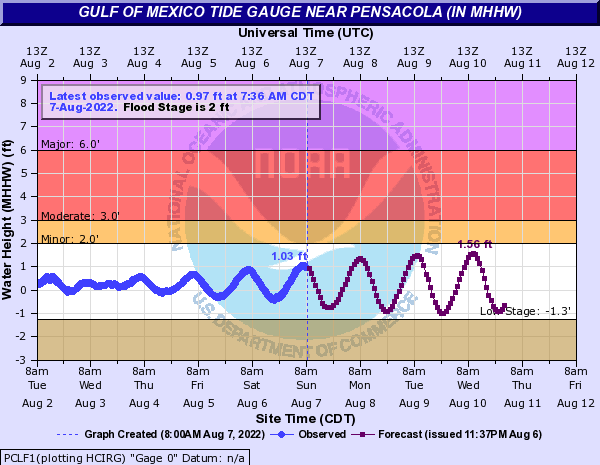 Gulf of Mexico Tide Gauge near Pensacola