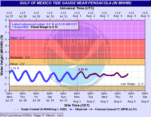Gulf of Mexico Tide Gauge near Pensacola (IN MHHW)