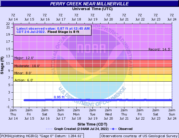Perry Creek near Millnerville