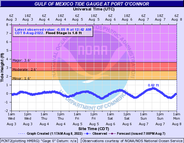 Gulf of Mexico Tide Gauge at Port O'Connor