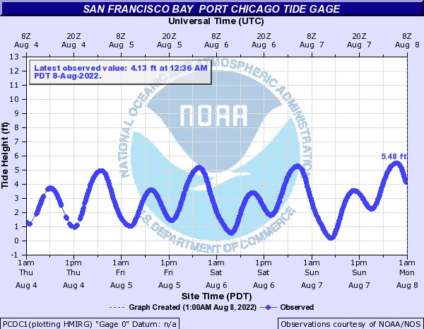 San Francisco Bay other Port Chicago Tide Gage