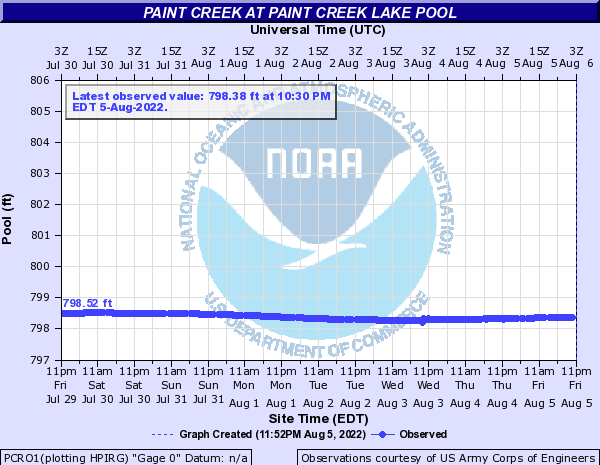 Paint Creek at Paint Creek lake Pool
