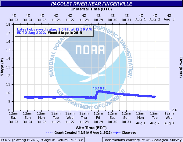 Pacolet River near Fingerville