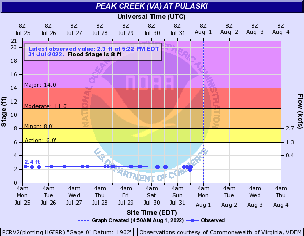 Peak Creek (VA) at Pulaski