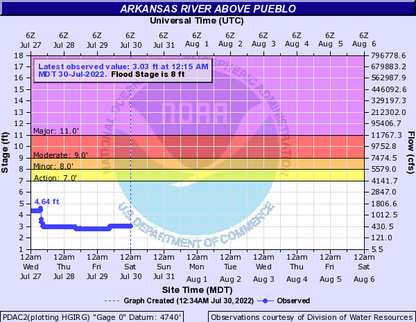 Arkansas River at Pueblo Dam