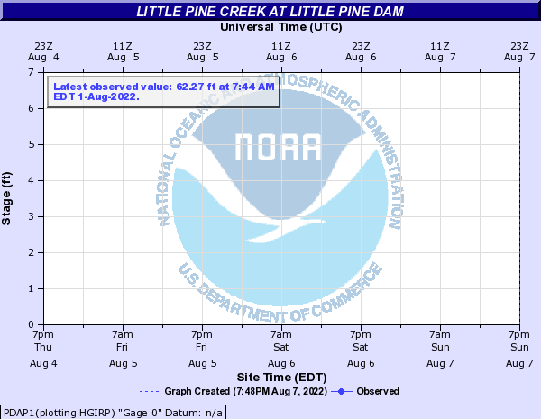 Little Pine Creek at Little Pine Dam